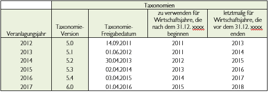 E-bilanz-Echtversand-Tabelle
