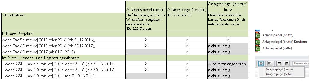 Anlagespiegel-Tabelle